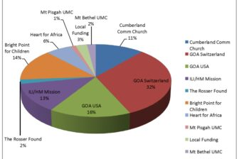 Statistics international partners1